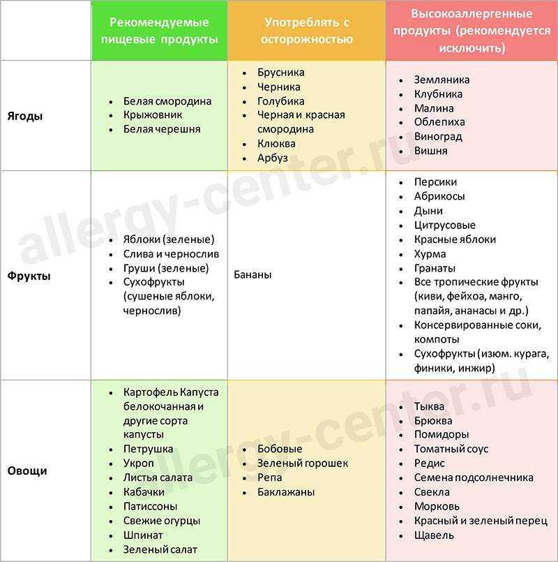 аллергический дерматит у детей питание