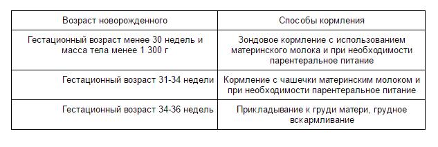 калорийный метод расчета питания для детей