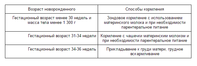 калорийный метод расчета питания для недоношенных детей