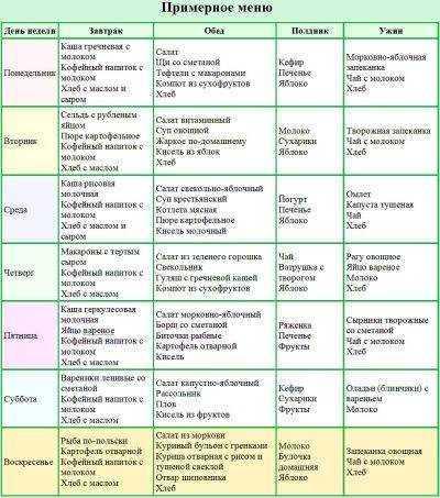 питание детей в ясельной группе