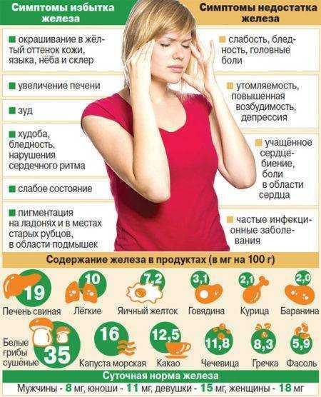 питание при повышенном гемоглобине у детей