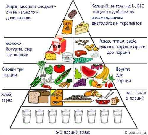 питание при псориазе для детей