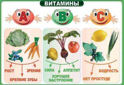 рисование продукты питания для детей