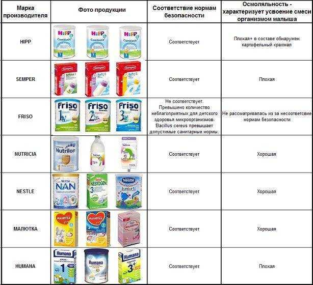 смеси для лечебного питания детей