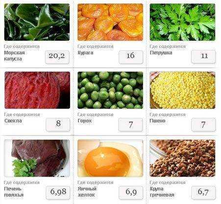 железосодержащие продукты питания для детей