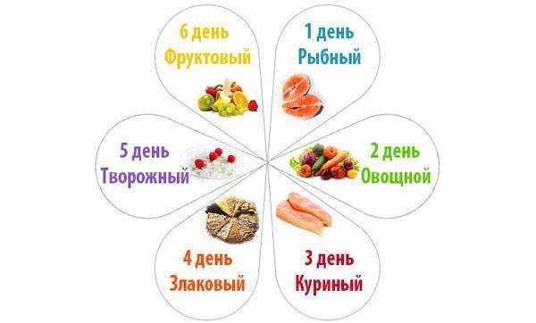 питание детей при гипогликемии